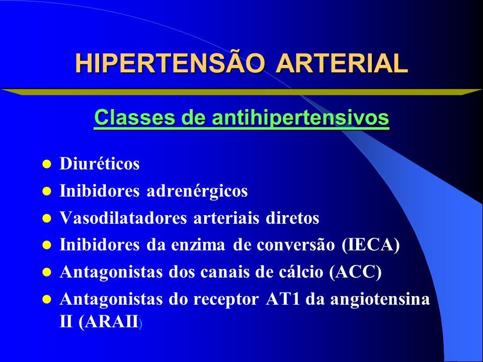 HIPERTENSÃO ARTERIAL Diuréticos Inibidores adrenérgicos Vasodilatadores arteriais diretos Inibidores da enzima de conversão (IECA) Antagonistas dos ca