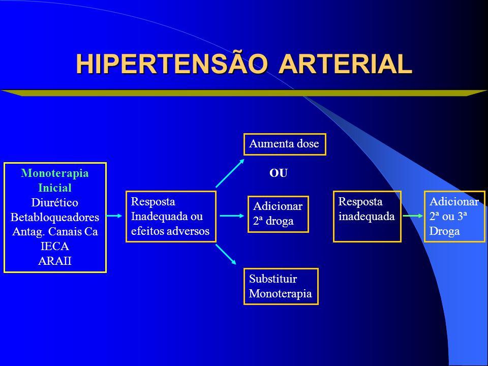 Monoterapia Inicial Diurético Betabloqueadores Antag. Canais Ca IECA ARAII Resposta Inadequada ou efeitos adversos Aumenta dose Adicionar 2ª droga Sub