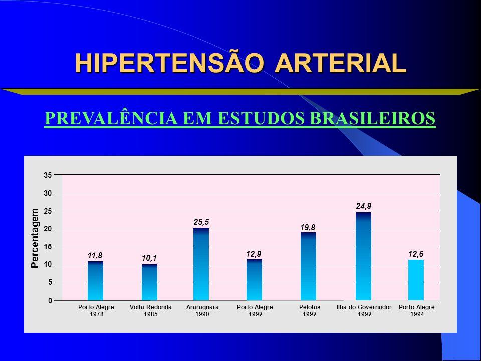 HIPERTENSÃO ARTERIAL PREVALÊNCIA EM ESTUDOS BRASILEIROS