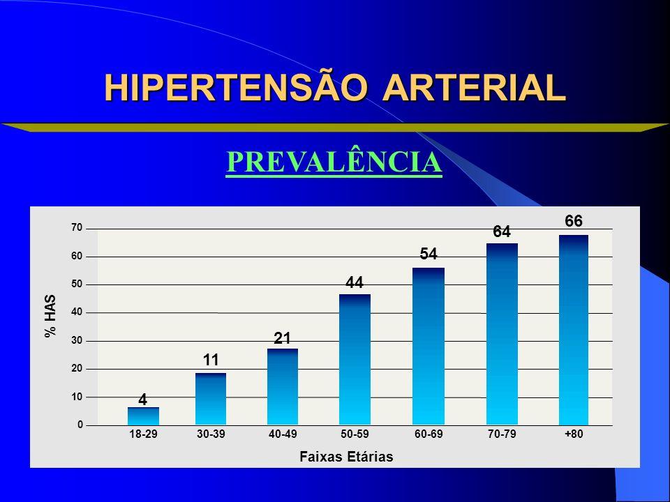 HIPERTENSÃO ARTERIAL % H A S 0 Faixas Etárias 18-2930-3940-4950-59+8060-6970-79 20 10 30 40 50 60 70 4 11 21 44 54 64 66 PREVALÊNCIA