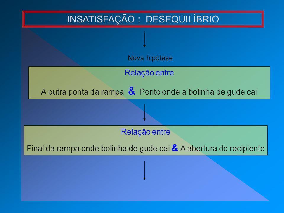 Relação entre A outra ponta da rampa & Ponto onde a bolinha de gude cai INSATISFAÇÃO : DESEQUILÍBRIO Relação entre Final da rampa onde bolinha de gude