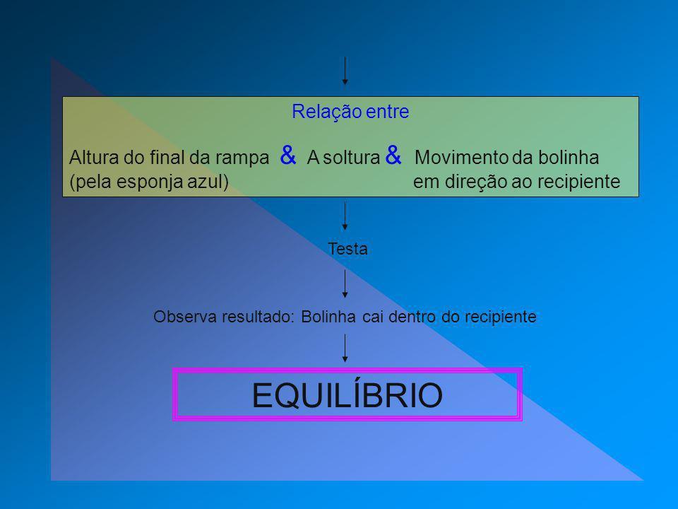 Relação entre Altura do final da rampa & A soltura & Movimento da bolinha (pela esponja azul) em direção ao recipiente Observa resultado: Bolinha cai