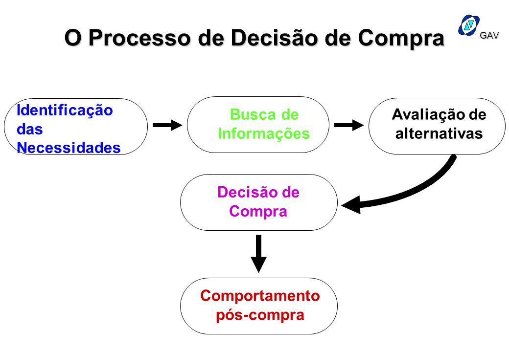 GAV O Processo de Decisão de Compra Identificação das Necessidades Busca de Informações Avaliação de alternativas Decisão de Compra Comportamento pós-