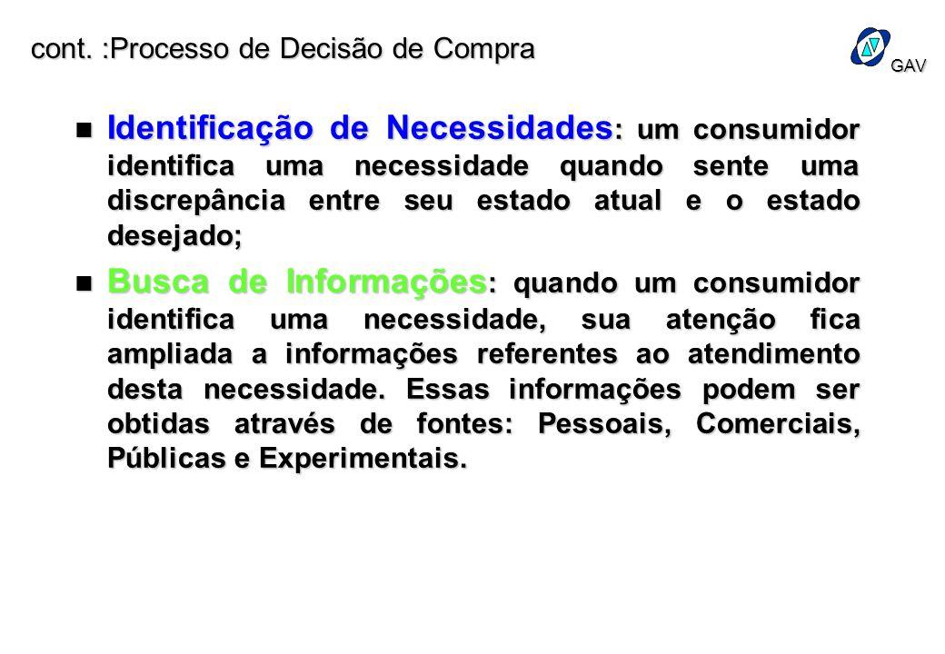 GAV cont. :Processo de Decisão de Compra n Identificação de Necessidades : um consumidor identifica uma necessidade quando sente uma discrepância entr