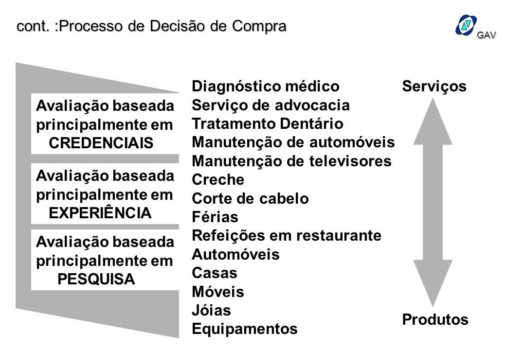 GAV Diagnóstico médico Serviço de advocacia Tratamento Dentário Manutenção de automóveis Manutenção de televisores Creche Corte de cabelo Férias Refei