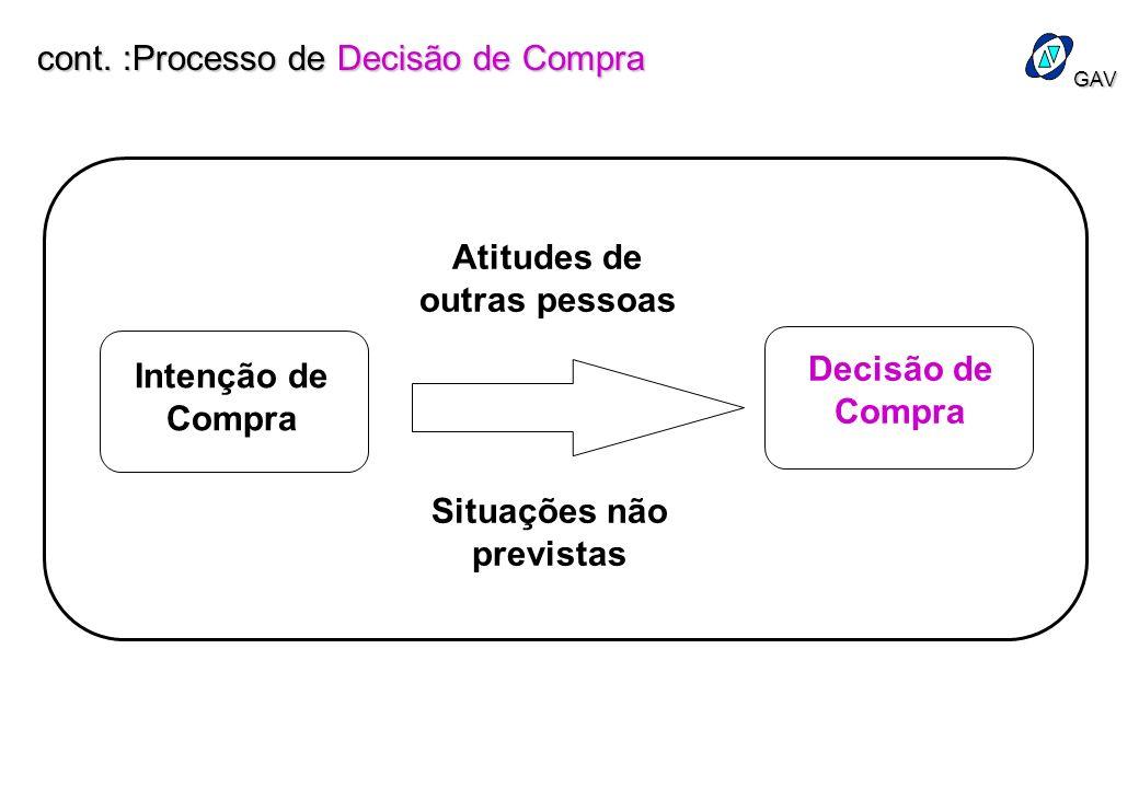 GAV Intenção de Compra Decisão de Compra Atitudes de outras pessoas Situações não previstas cont. :Processo de Decisão de Compra