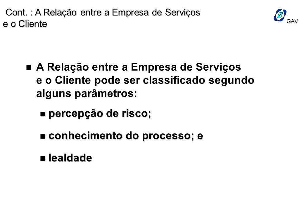 GAV n n A Relação entre a Empresa de Serviços e o Cliente pode ser classificado segundo alguns parâmetros: n percepção de risco; n conhecimento do pro
