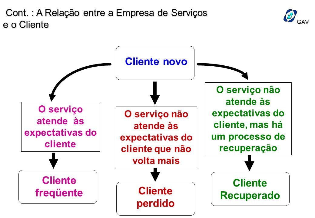 GAV Cliente novo O serviço atende às expectativas do cliente Cliente freqüente Cliente perdido O serviço não atende às expectativas do cliente, mas há