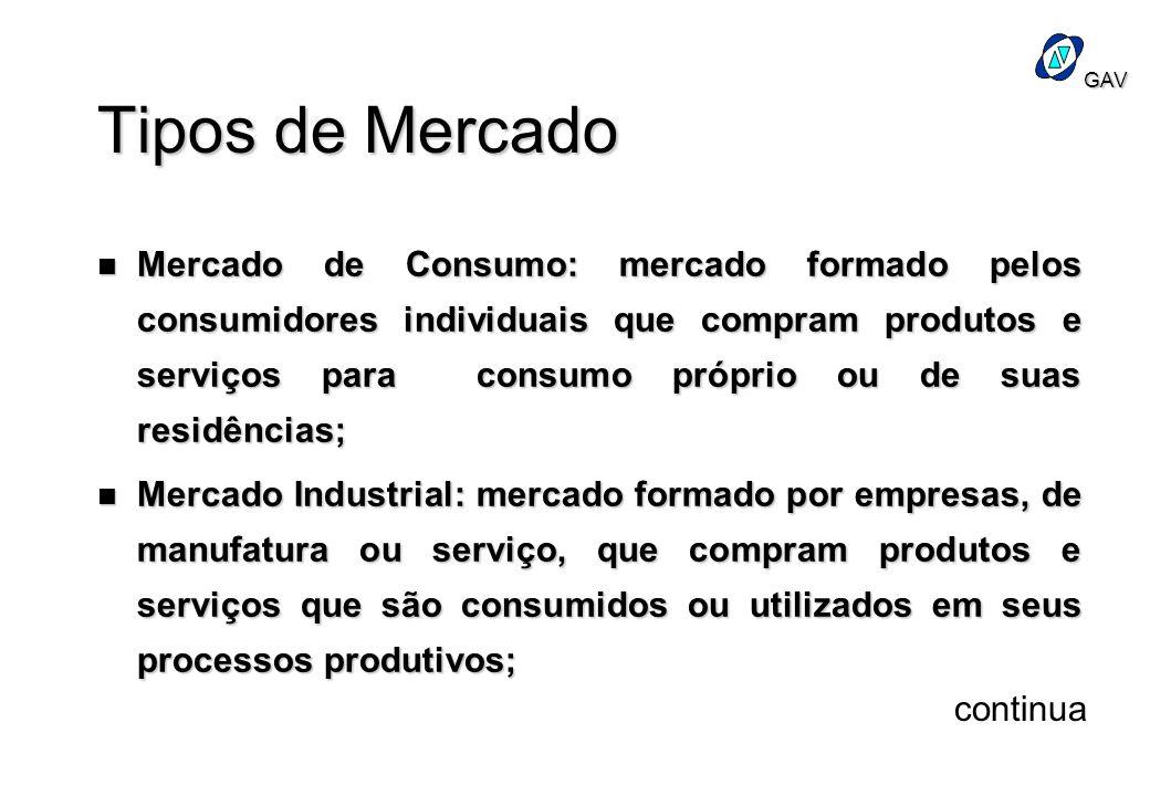 GAV Tipos de Mercado n Mercado de Consumo: mercado formado pelos consumidores individuais que compram produtos e serviços para consumo próprio ou de s