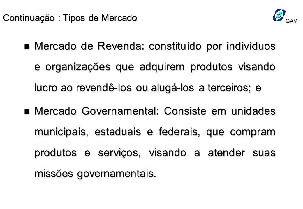 GAV Continuação : Tipos de Mercado n Mercado de Revenda: constituído por indivíduos e organizações que adquirem produtos visando lucro ao revendê-los