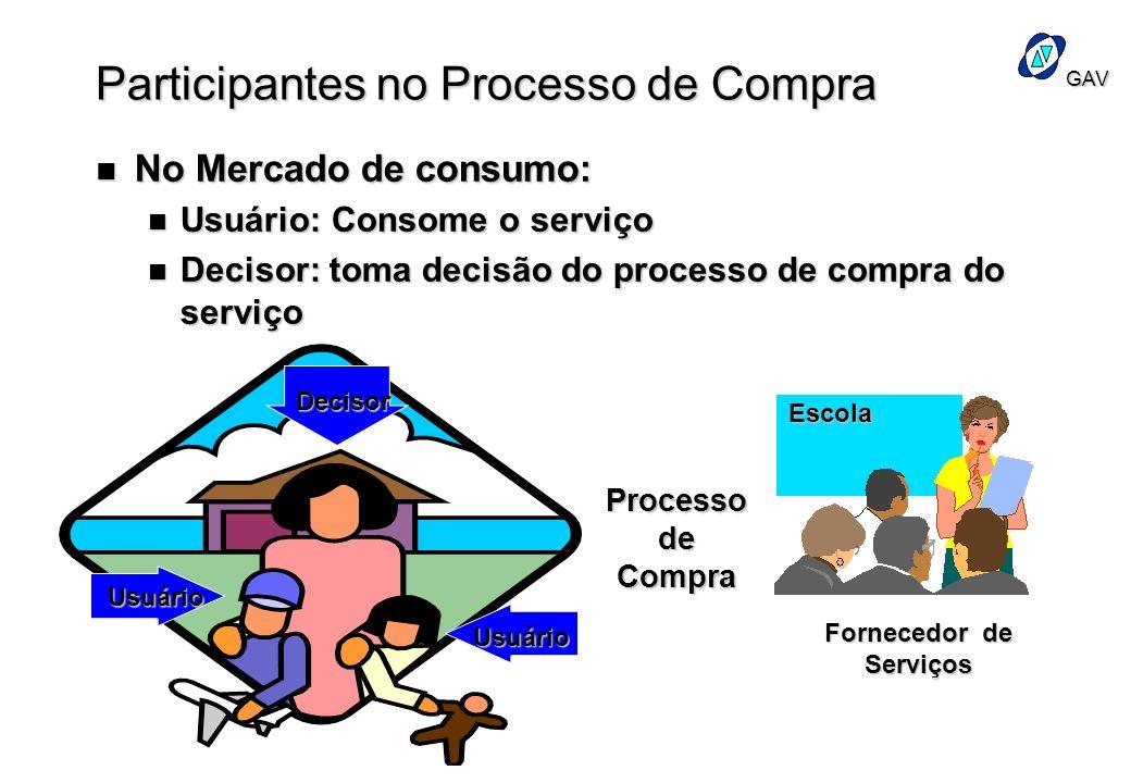 GAV Participantes no Processo de Compra n No Mercado de consumo: n Usuário: Consome o serviço n Decisor: toma decisão do processo de compra do serviço