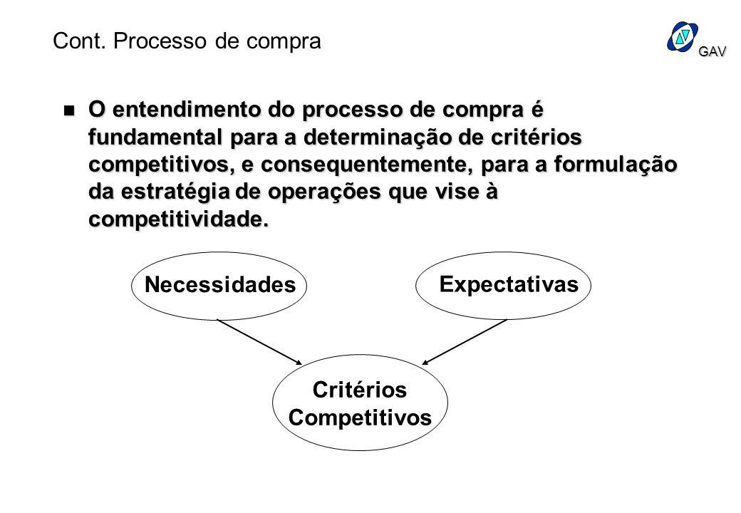 GAV n O entendimento do processo de compra é fundamental para a determinação de critérios competitivos, e consequentemente, para a formulação da estra