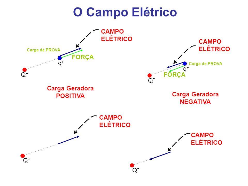 O Campo Elétrico Q+Q+ q+q+ Carga de PROVA FORÇA CAMPO ELÉTRICO q+q+ Carga de PROVA FORÇA CAMPO ELÉTRICO Q-Q- Carga Geradora POSITIVA Carga Geradora NE