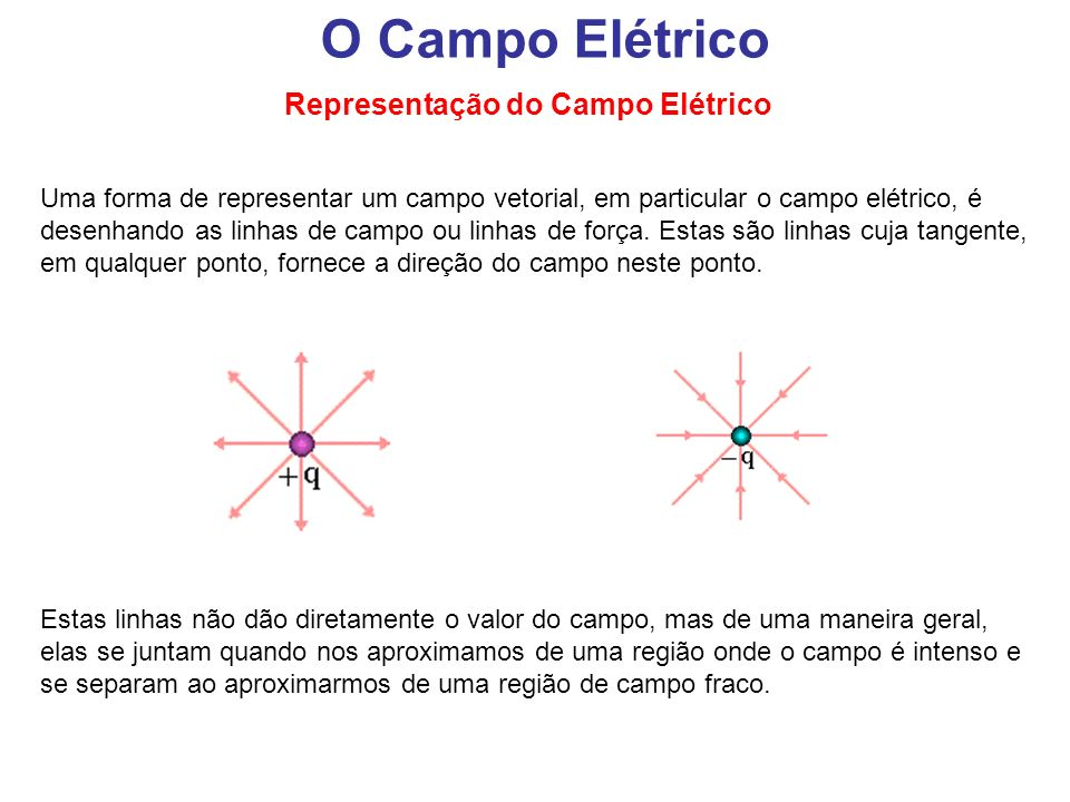 Uma forma de representar um campo vetorial, em particular o campo elétrico, é desenhando as linhas de campo ou linhas de força. Estas são linhas cuja