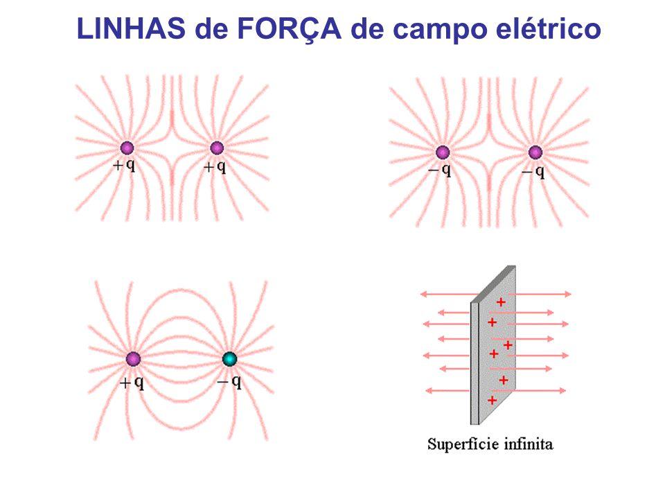 LINHAS de FORÇA de campo elétrico