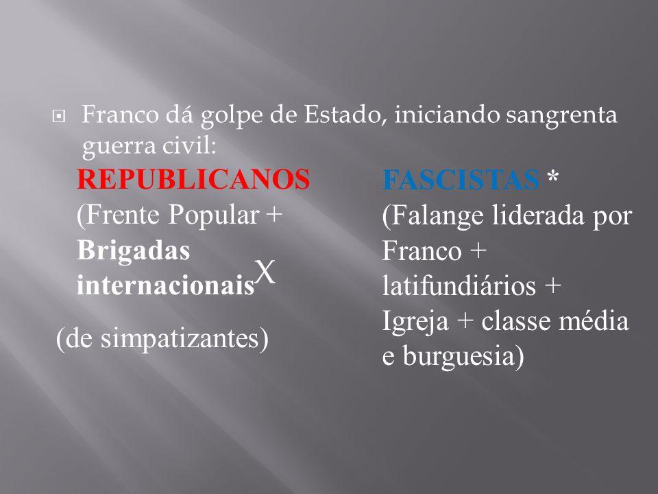 Franco dá golpe de Estado, iniciando sangrenta guerra civil: X REPUBLICANOS (Frente Popular + Brigadas internacionais (de simpatizantes) FASCISTAS * (