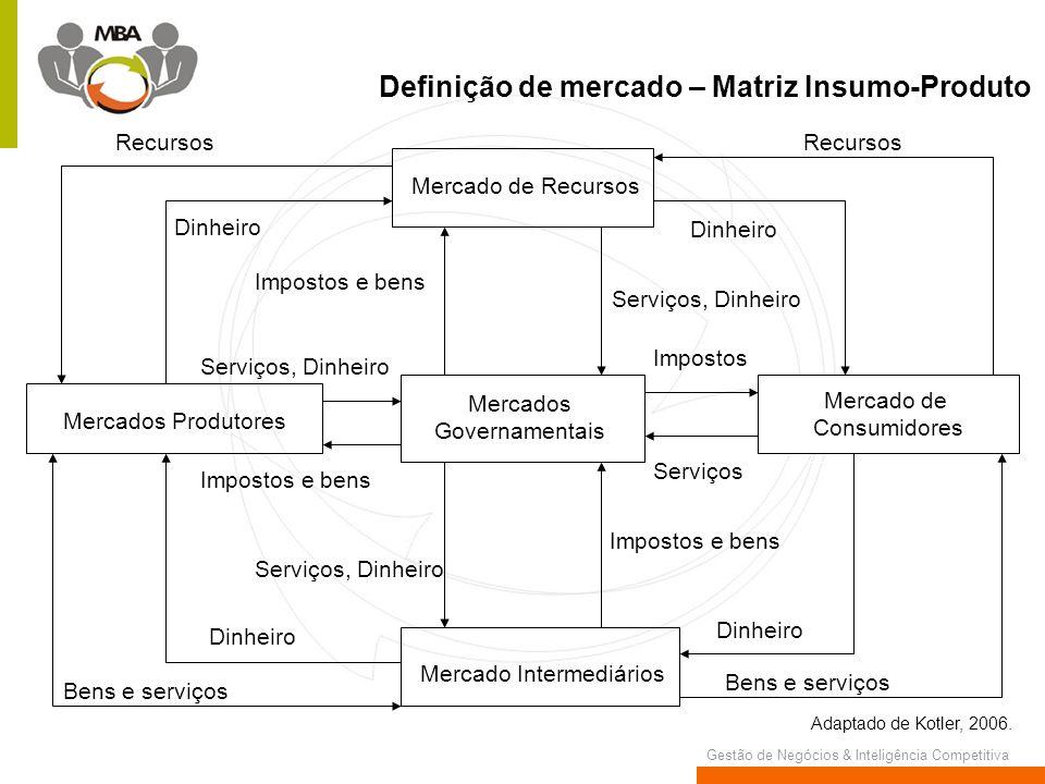 Gestão de Negócios & Inteligência Competitiva Definição de mercado – Matriz Insumo-Produto Mercado de Consumidores Mercado de Recursos Mercados Govern