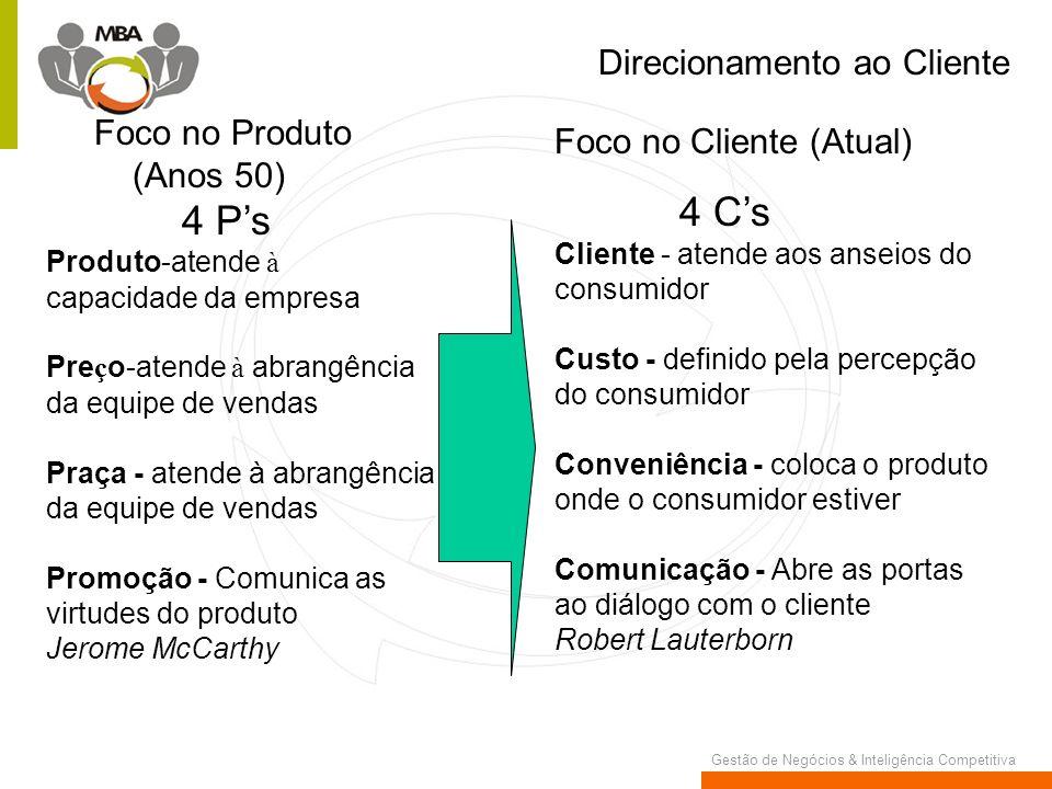 Gestão de Negócios & Inteligência Competitiva Direcionamento ao Cliente Foco no Produto (Anos 50) 4 Ps Produto-atende à capacidade da empresa Pre ç o-