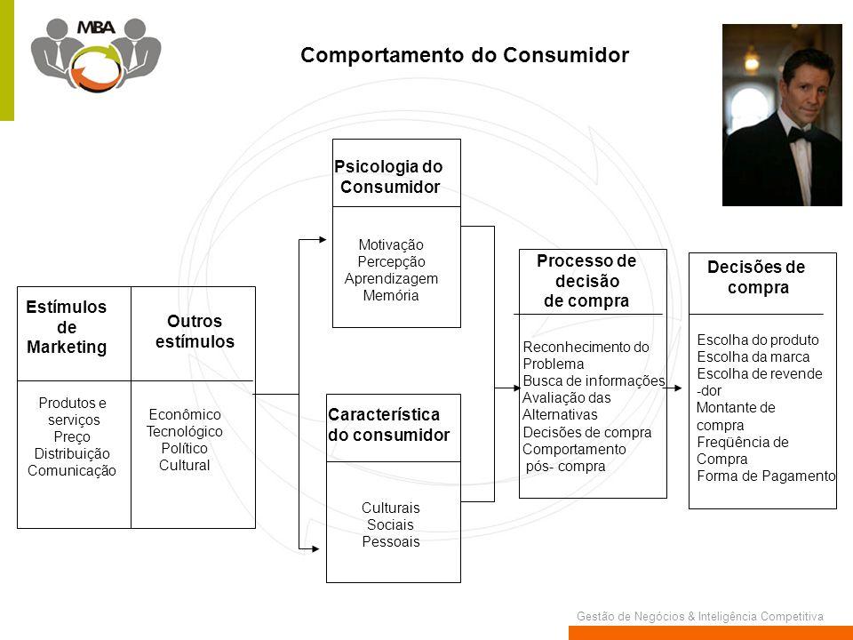 Gestão de Negócios & Inteligência Competitiva Comportamento do Consumidor Estímulos de Marketing Outros estímulos Produtos e serviços Preço Distribuiç