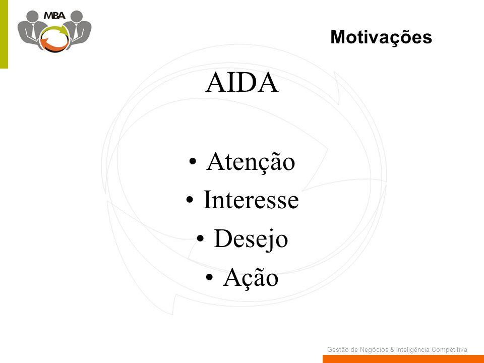 Gestão de Negócios & Inteligência Competitiva AIDA Atenção Interesse Desejo Ação Motivações