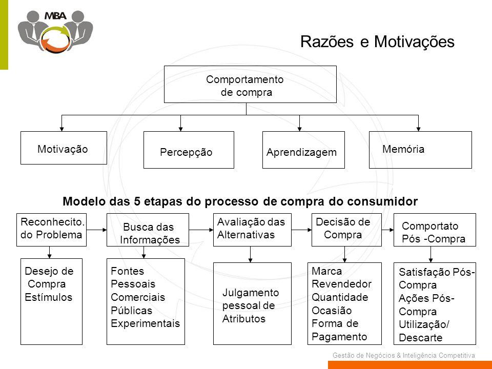 Gestão de Negócios & Inteligência Competitiva Razões e Motivações Comportamento de compra Motivação PercepçãoAprendizagem Memória Modelo das 5 etapas