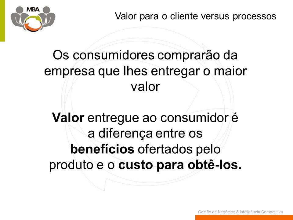 Gestão de Negócios & Inteligência Competitiva Valor para o cliente versus processos Os consumidores comprarão da empresa que lhes entregar o maior val