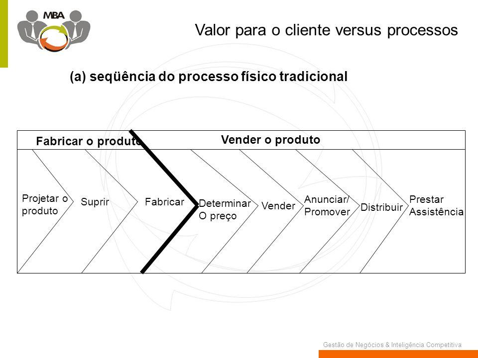 Gestão de Negócios & Inteligência Competitiva Valor para o cliente versus processos Fabricar o produto Projetar o produto SuprirFabricar Vender o prod