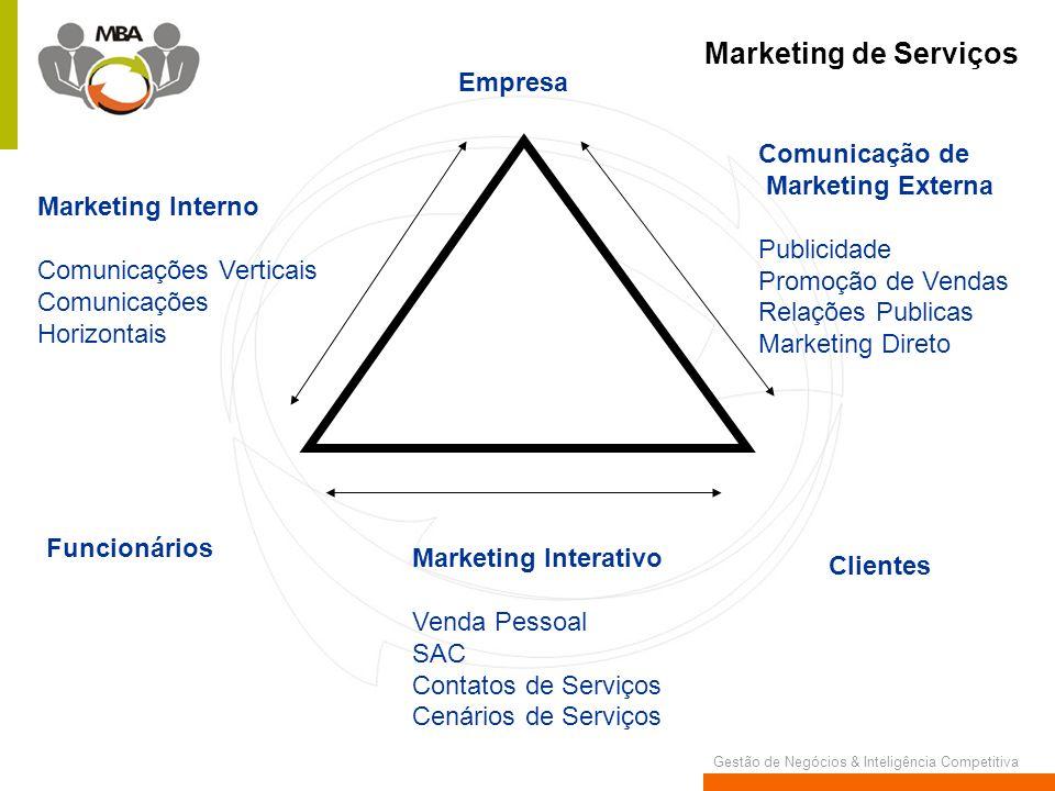 Gestão de Negócios & Inteligência Competitiva Empresa Marketing Interno Comunicações Verticais Comunicações Horizontais Funcionários Marketing Interat