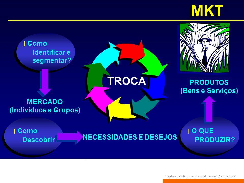 Gestão de Negócios & Inteligência Competitiva MKT Como Identificar e segmentar? MERCADO (Indivíduos e Grupos) Como Descobrir? NECESSIDADES E DESEJOS O