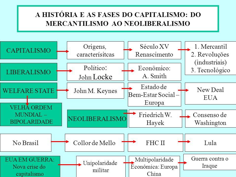A HISTÓRIA E AS FASES DO CAPITALISMO: DO MERCANTILISMO AO NEOLIBERALISMO CAPITALISMO Origens, caracterísitcas Século XV Renascimento 1. Mercantil 2. R