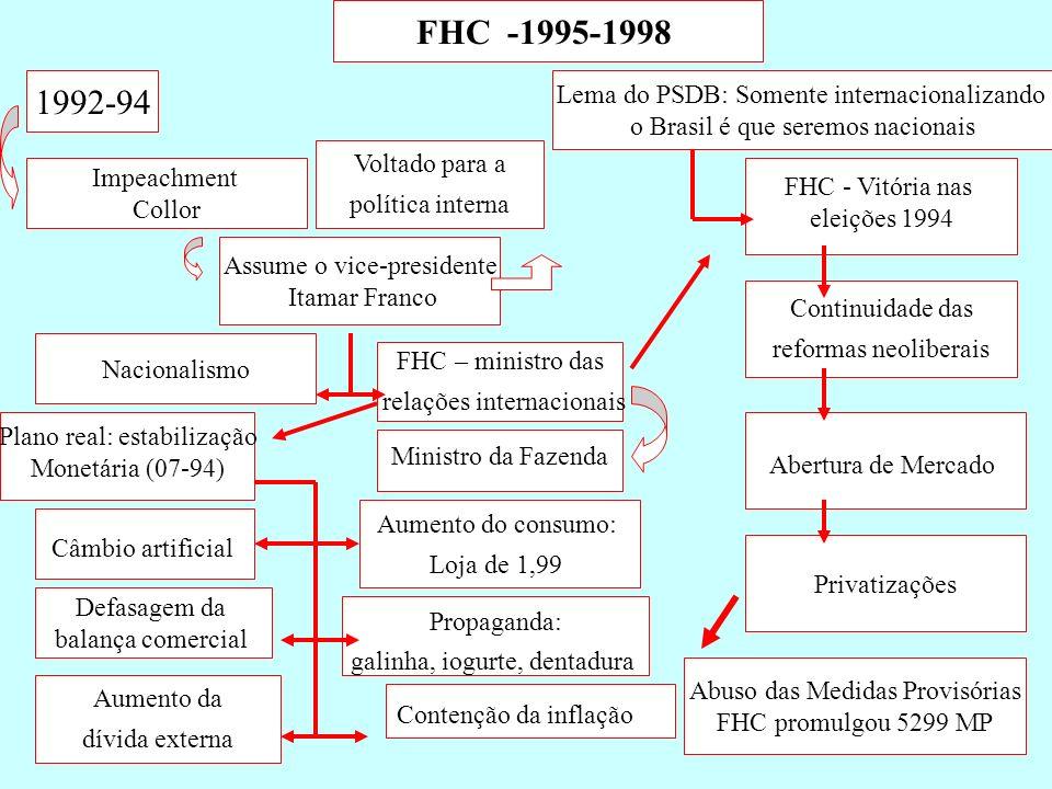 FHC -1995-1998 1992-94 Impeachment Collor Assume o vice-presidente Itamar Franco Voltado para a política interna Nacionalismo FHC – ministro das relaç