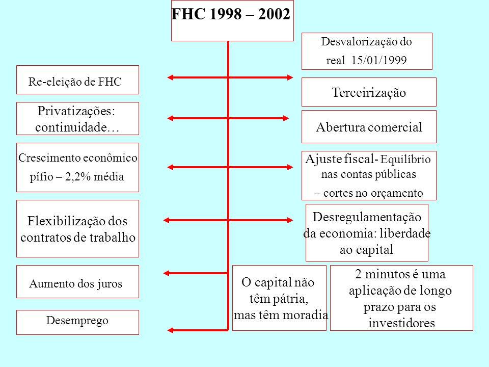 FHC 1998 – 2002 Re-eleição de FHC Desvalorização do real 15/01/1999 Ajuste fiscal - Equilíbrio nas contas públicas – cortes no orçamento Crescimento e