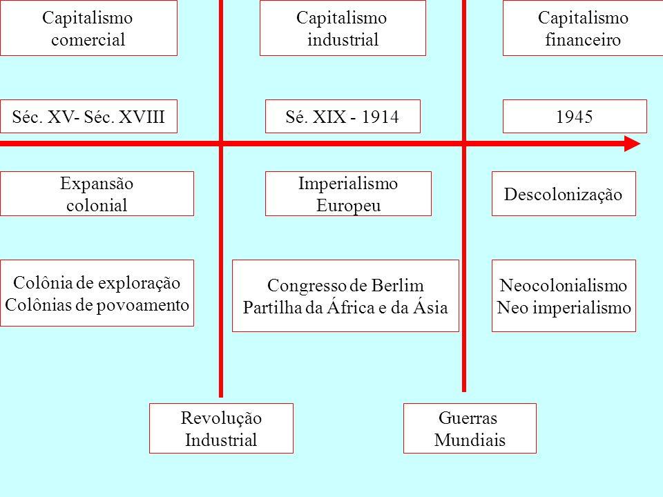 Capitalismo comercial Capitalismo industrial Capitalismo financeiro Séc. XV- Séc. XVIIISé. XIX - 19141945 Revolução Industrial Guerras Mundiais Expans