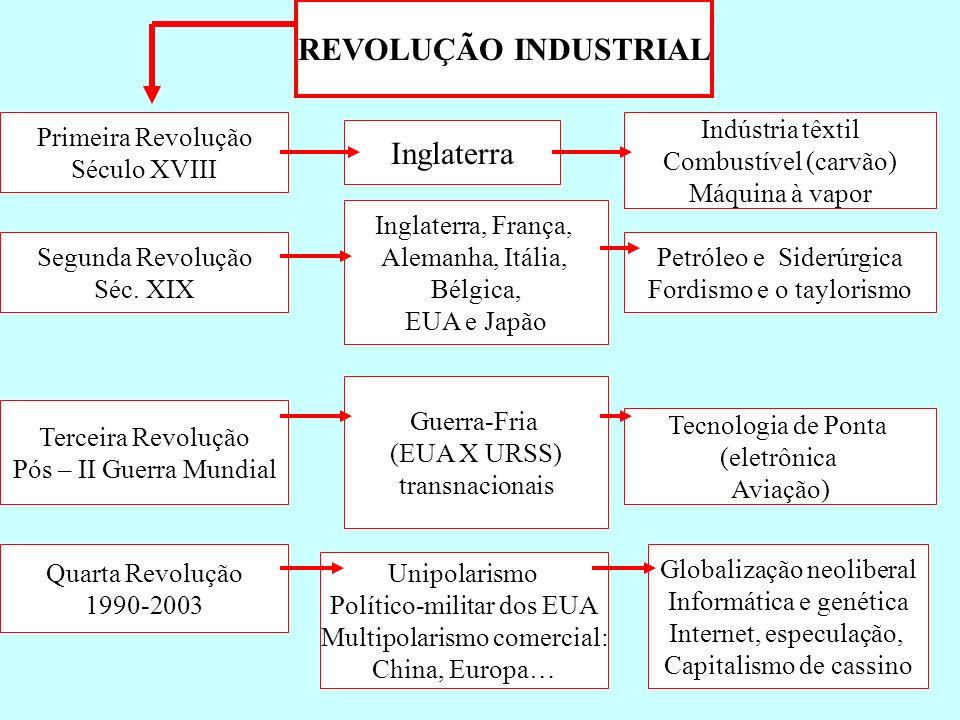 REVOLUÇÃO INDUSTRIAL Primeira Revolução Século XVIII Inglaterra Indústria têxtil Combustível (carvão) Máquina à vapor Segunda Revolução Séc. XIX Ingla