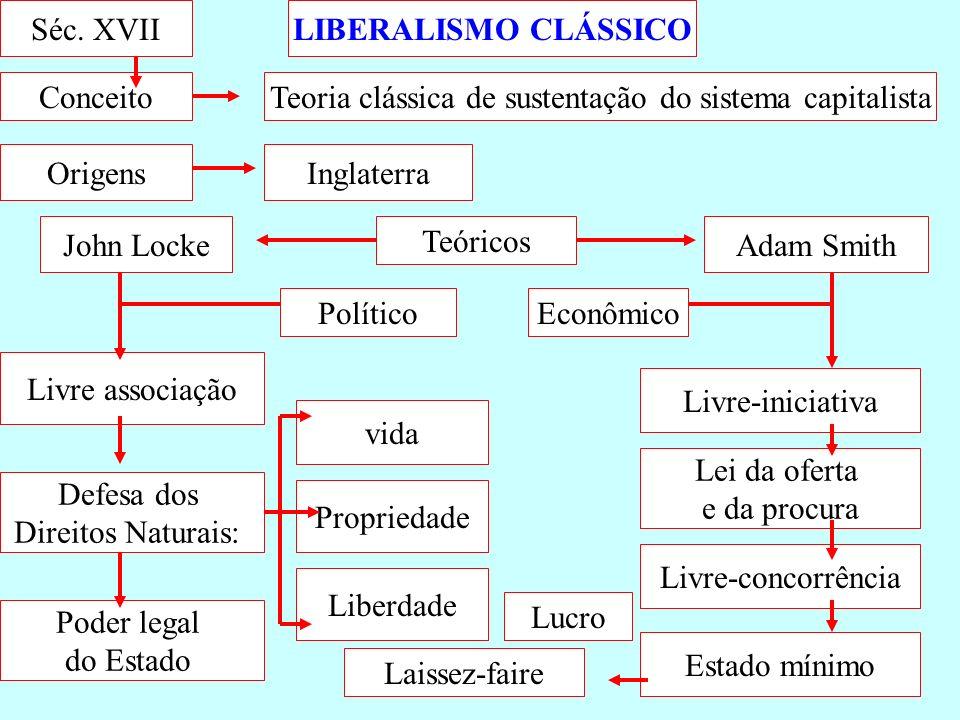LIBERALISMO CLÁSSICOSéc. XVII Origens John Locke Teoria clássica de sustentação do sistema capitalista Inglaterra Defesa dos Direitos Naturais: Livre