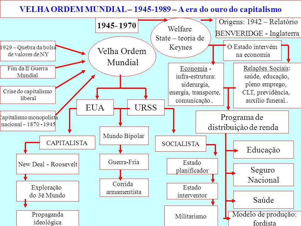 VELHA ORDEM MUNDIAL – 1945-1989 – A era do ouro do capitalismo 1945- 1970 1929 – Quebra da bolsa de valores de NY Capitalismo monopolista nacional – 1