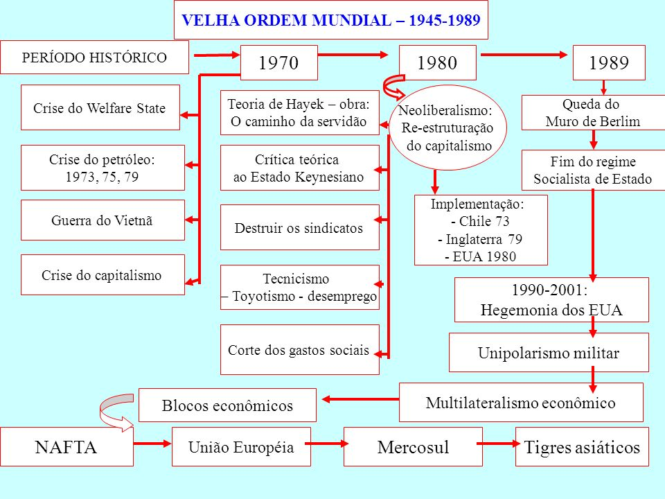 VELHA ORDEM MUNDIAL – 1945-1989 PERÍODO HISTÓRICO 1970 Crise do Welfare State Crise do petróleo: 1973, 75, 79 Guerra do Vietnã Crise do capitalismo 19