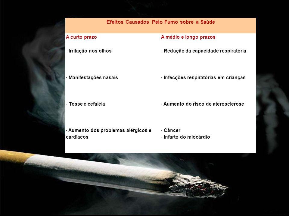 Efeitos Causados Pelo Fumo sobre a Saúde A curto prazoA médio e longo prazos · Irritação nos olhos· Redução da capacidade respiratória · Manifestações