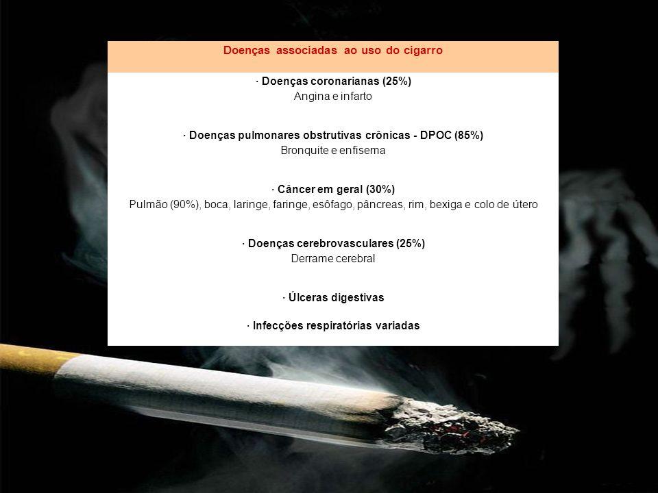 Doenças associadas ao uso do cigarro · Doenças coronarianas (25%) Angina e infarto · Doenças pulmonares obstrutivas crônicas - DPOC (85%) Bronquite e