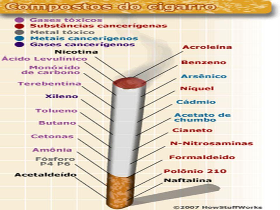 Efeitos Causados Pelo Fumo sobre a Saúde A curto prazoA médio e longo prazos · Irritação nos olhos· Redução da capacidade respiratória · Manifestações nasais· Infecções respiratórias em crianças · Tosse e cefaléia· Aumento do risco de aterosclerose · Aumento dos problemas alérgicos e cardíacos · Câncer · Infarto do miocárdio