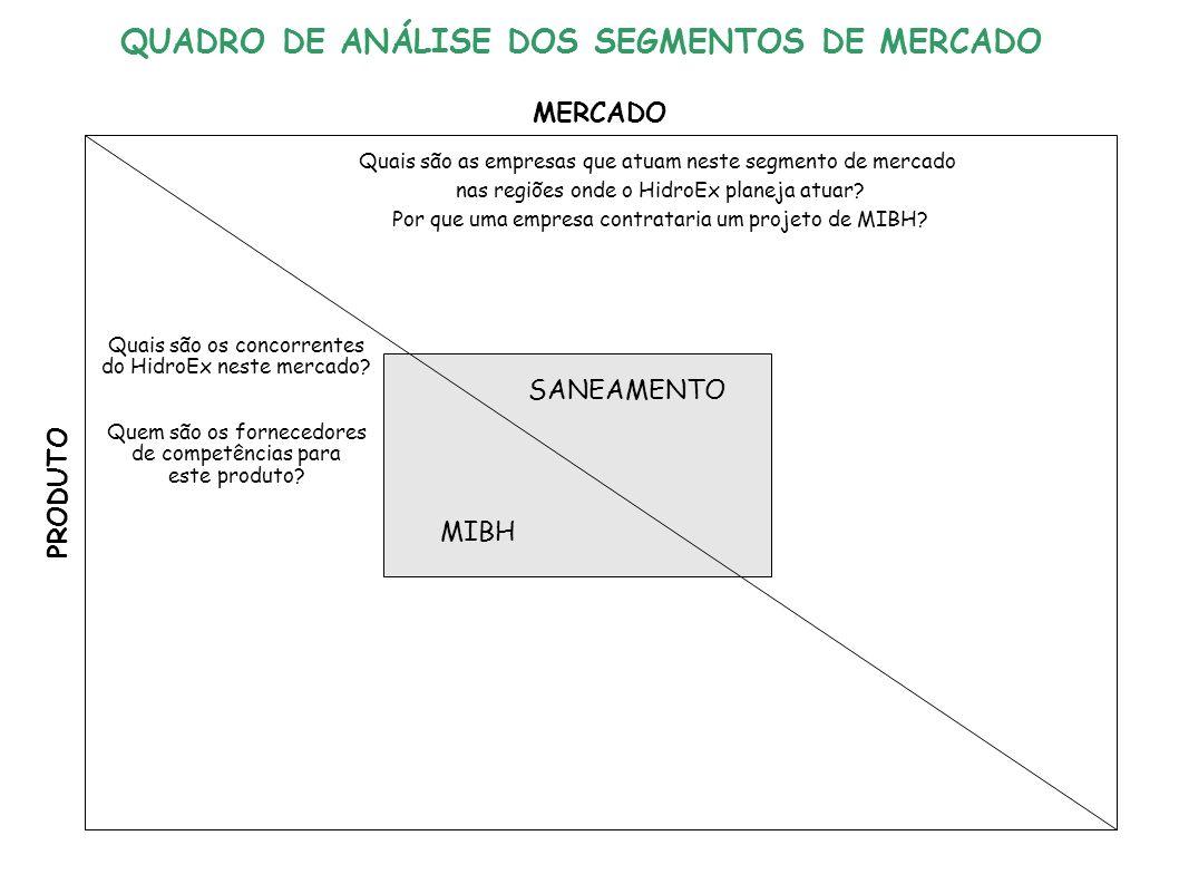 SANEAMENTO MIBH QUADRO DE ANÁLISE DOS SEGMENTOS DE MERCADO MERCADO PRODUTO Quais são as empresas que atuam neste segmento de mercado nas regiões onde o HidroEx planeja atuar.
