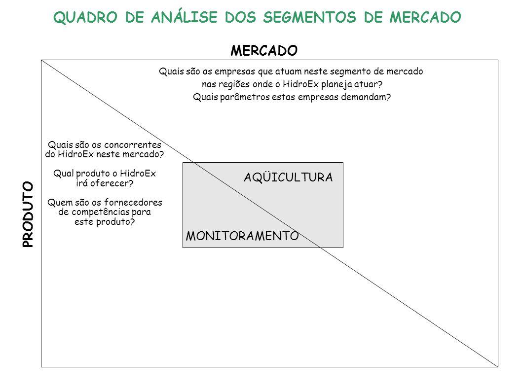 AQÜICULTURA MONITORAMENTO QUADRO DE ANÁLISE DOS SEGMENTOS DE MERCADO MERCADO PRODUTO Quais são as empresas que atuam neste segmento de mercado nas regiões onde o HidroEx planeja atuar.