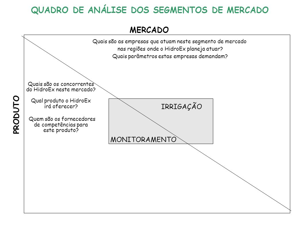 IRRIGAÇÃO MONITORAMENTO MERCADO PRODUTO Quais são as empresas que atuam neste segmento de mercado nas regiões onde o HidroEx planeja atuar.