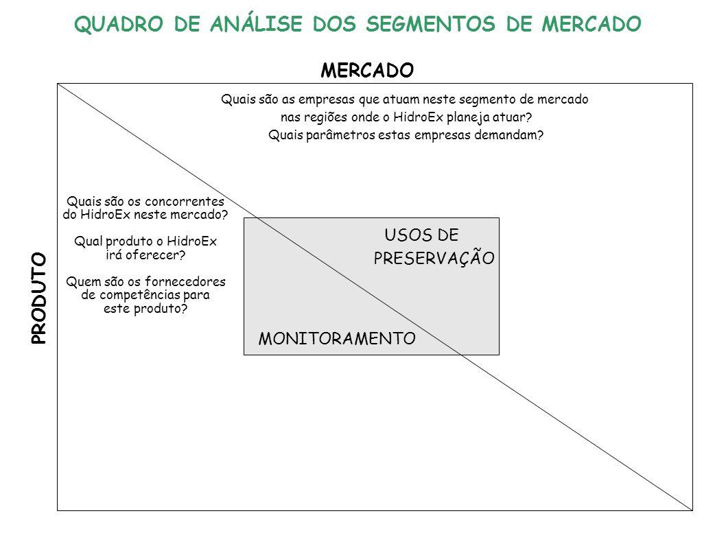 USOS DE PRESERVAÇÃO MONITORAMENTO MERCADO PRODUTO Quais são as empresas que atuam neste segmento de mercado nas regiões onde o HidroEx planeja atuar.