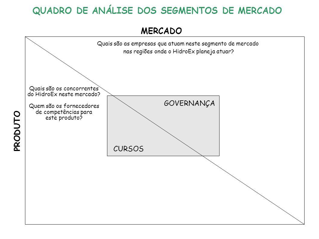 GOVERNANÇA CURSOS MERCADO PRODUTO Quais são as empresas que atuam neste segmento de mercado nas regiões onde o HidroEx planeja atuar.
