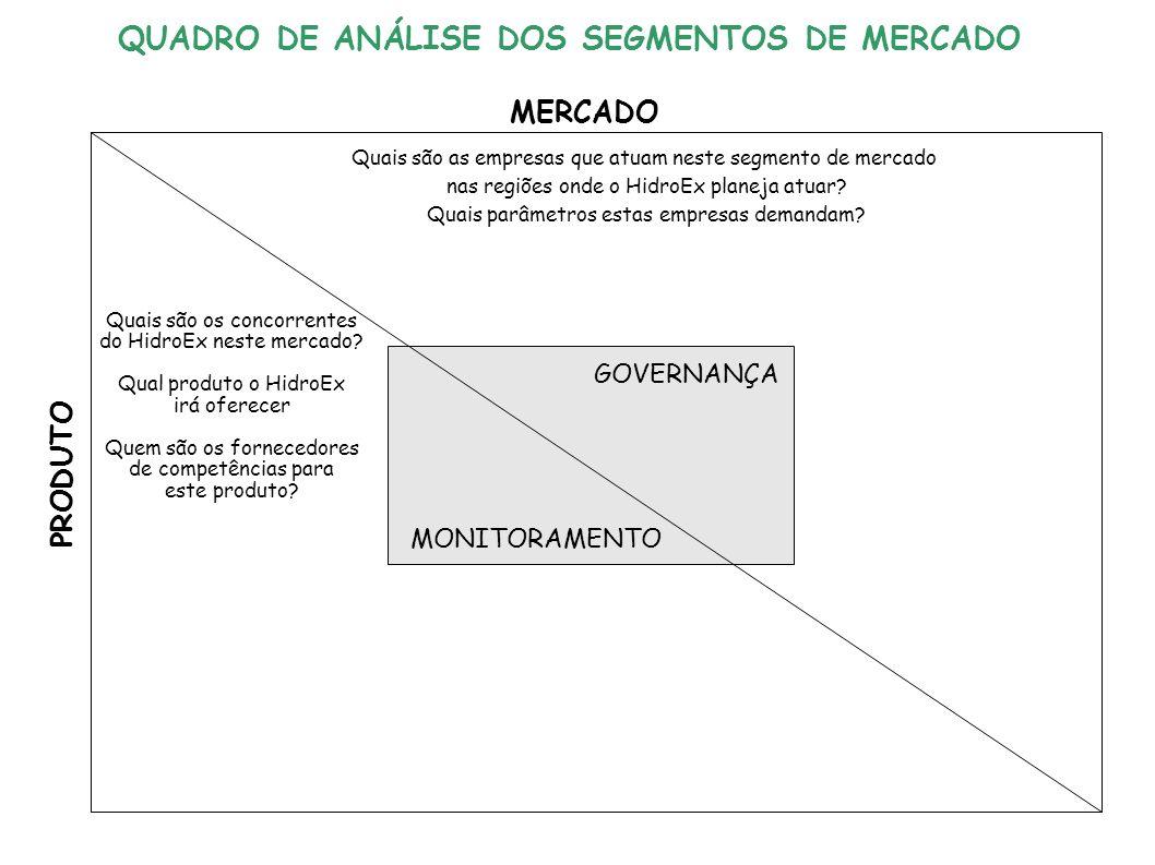 GOVERNANÇA MONITORAMENTO MERCADO PRODUTO Quais são as empresas que atuam neste segmento de mercado nas regiões onde o HidroEx planeja atuar.