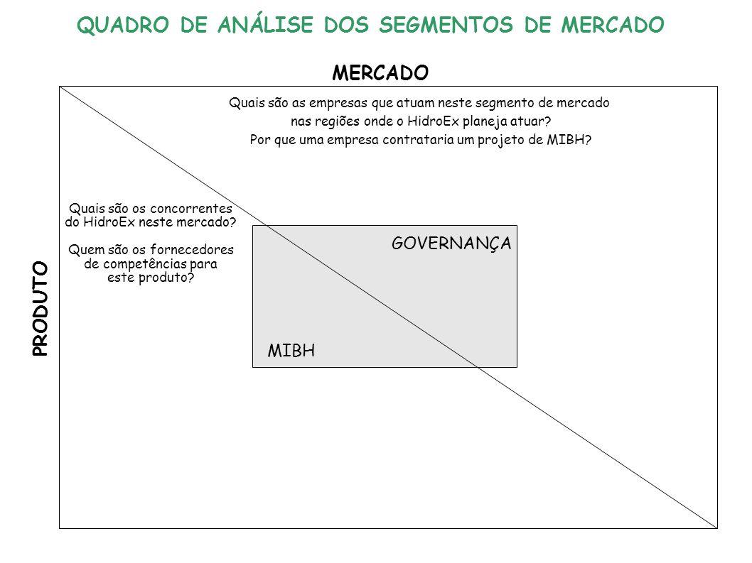 GOVERNANÇA MIBH MERCADO PRODUTO Quais são as empresas que atuam neste segmento de mercado nas regiões onde o HidroEx planeja atuar.