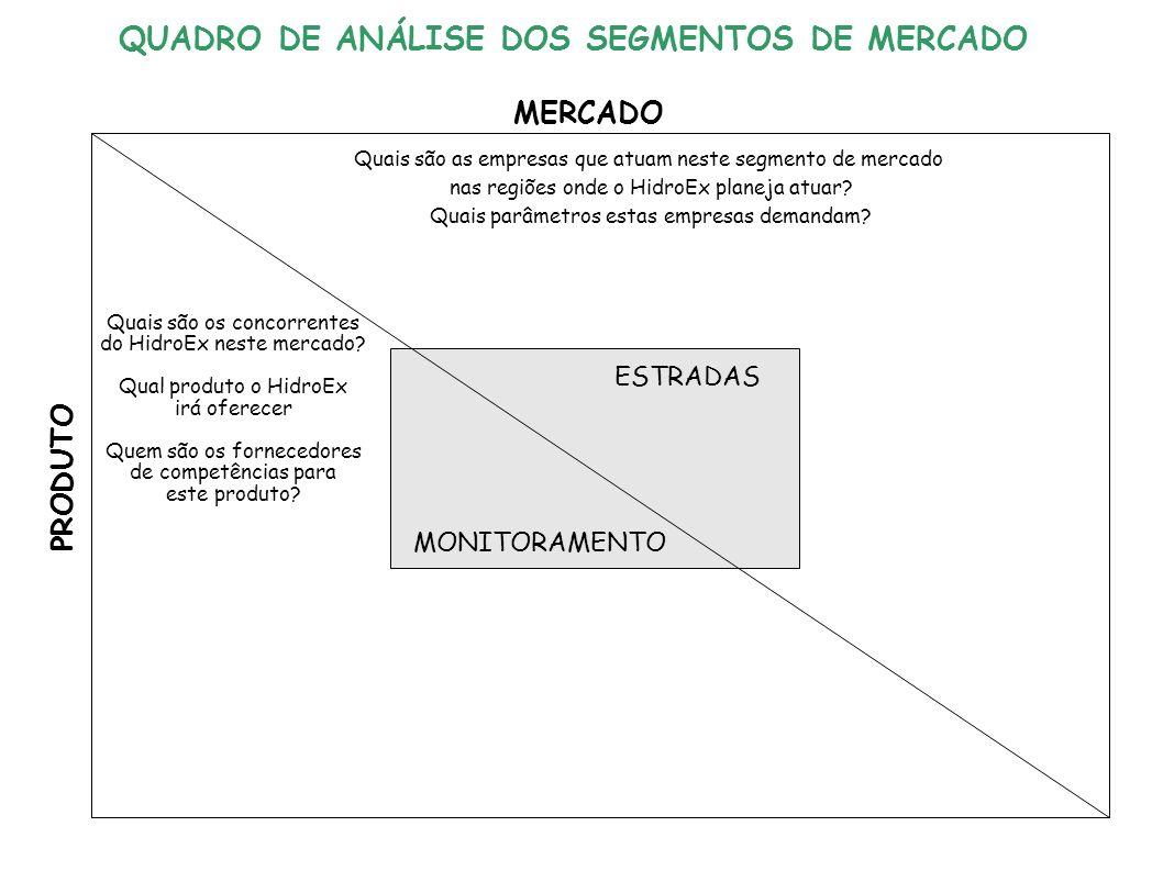 ESTRADAS MONITORAMENTO MERCADO PRODUTO Quais são as empresas que atuam neste segmento de mercado nas regiões onde o HidroEx planeja atuar.