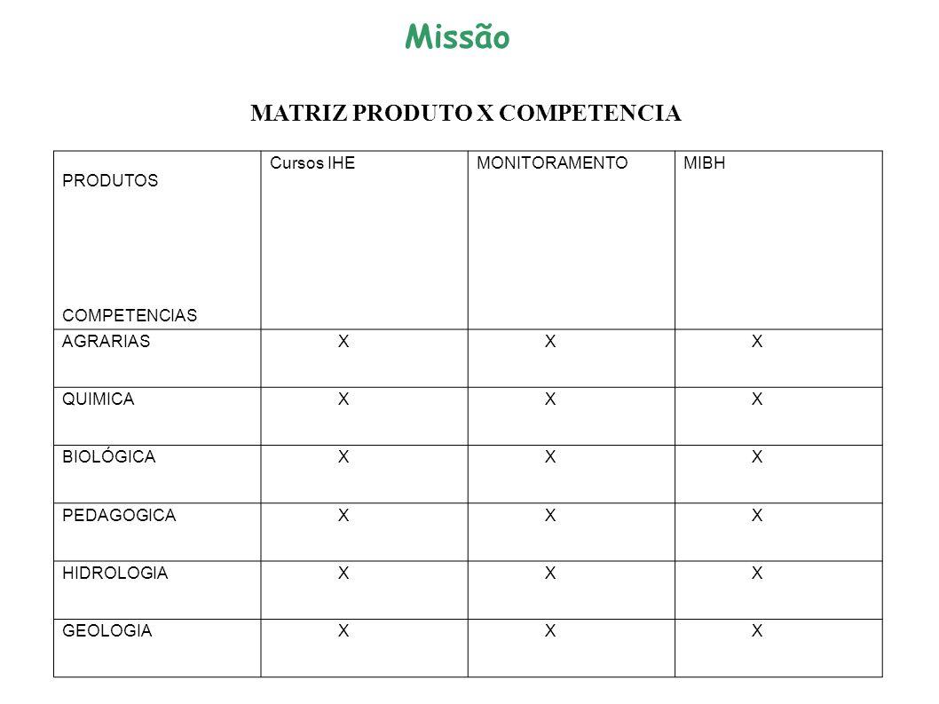 MATRIZ PRODUTO X COMPETENCIA PRODUTOS COMPETENCIAS Cursos IHEMONITORAMENTOMIBH AGRARIAS X X X QUIMICA X X X BIOLÓGICA X X X PEDAGOGICA X X X HIDROLOGIA X X X GEOLOGIA X X X Missão
