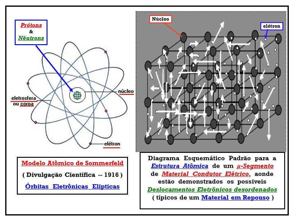 ORBITAIS Elétrons se movimentando com vários valores de Momento Angular, ocupando Regiões E.E.